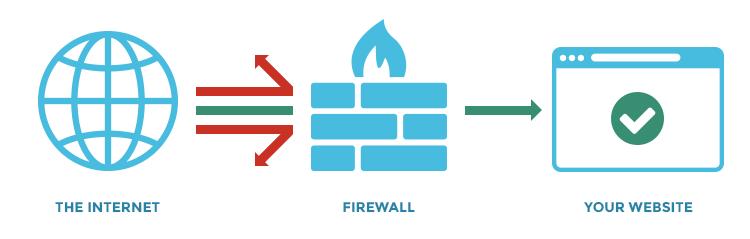 WordPress Firewall PCI Compliance